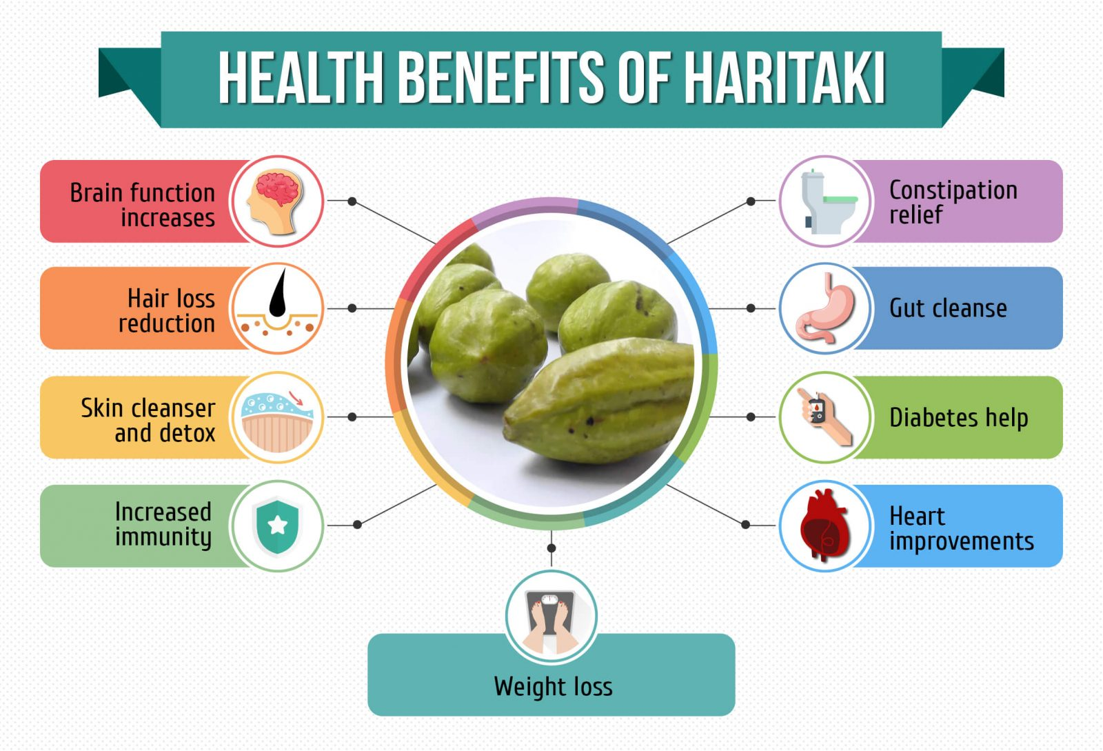 Image result for Haritaki Benefits